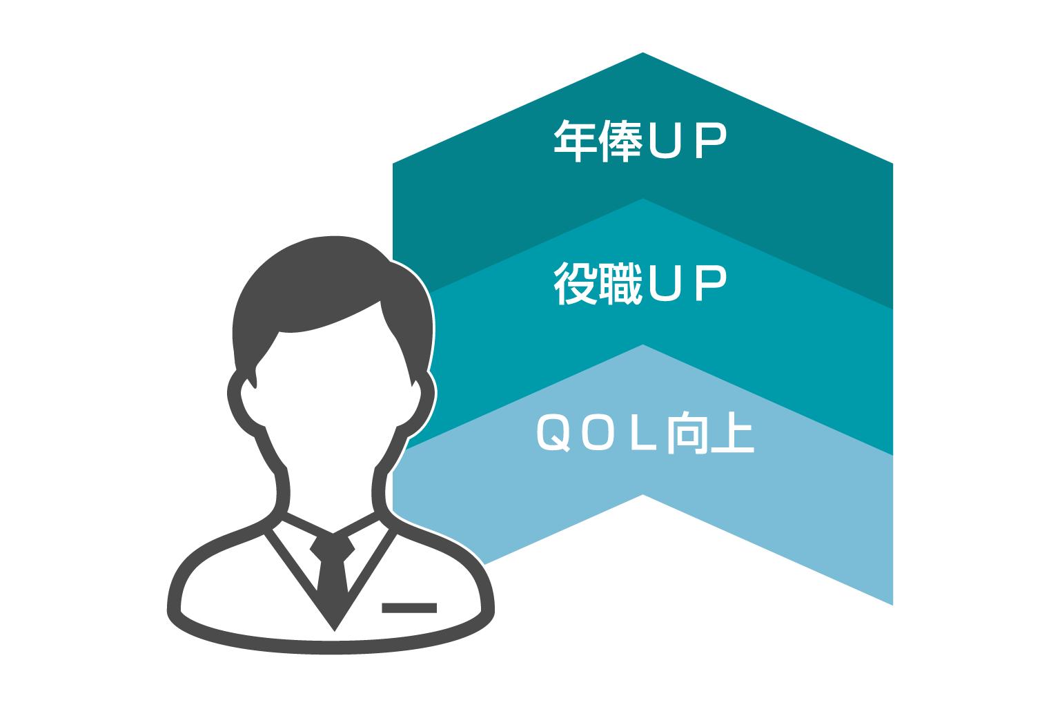 医師全員が年俸アップ、QOL向上を実現。情報量の多さよりも知見の深さで転職成功に導く。